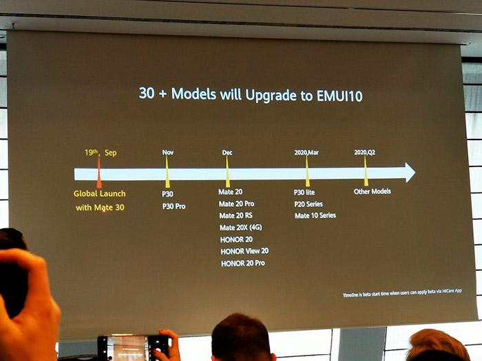 Fechas y dispositivos Huawei que actualizarán a EMUI 10