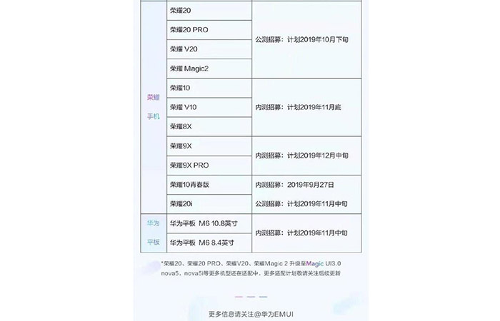 Listado de móviles HONOR con EMUI 10